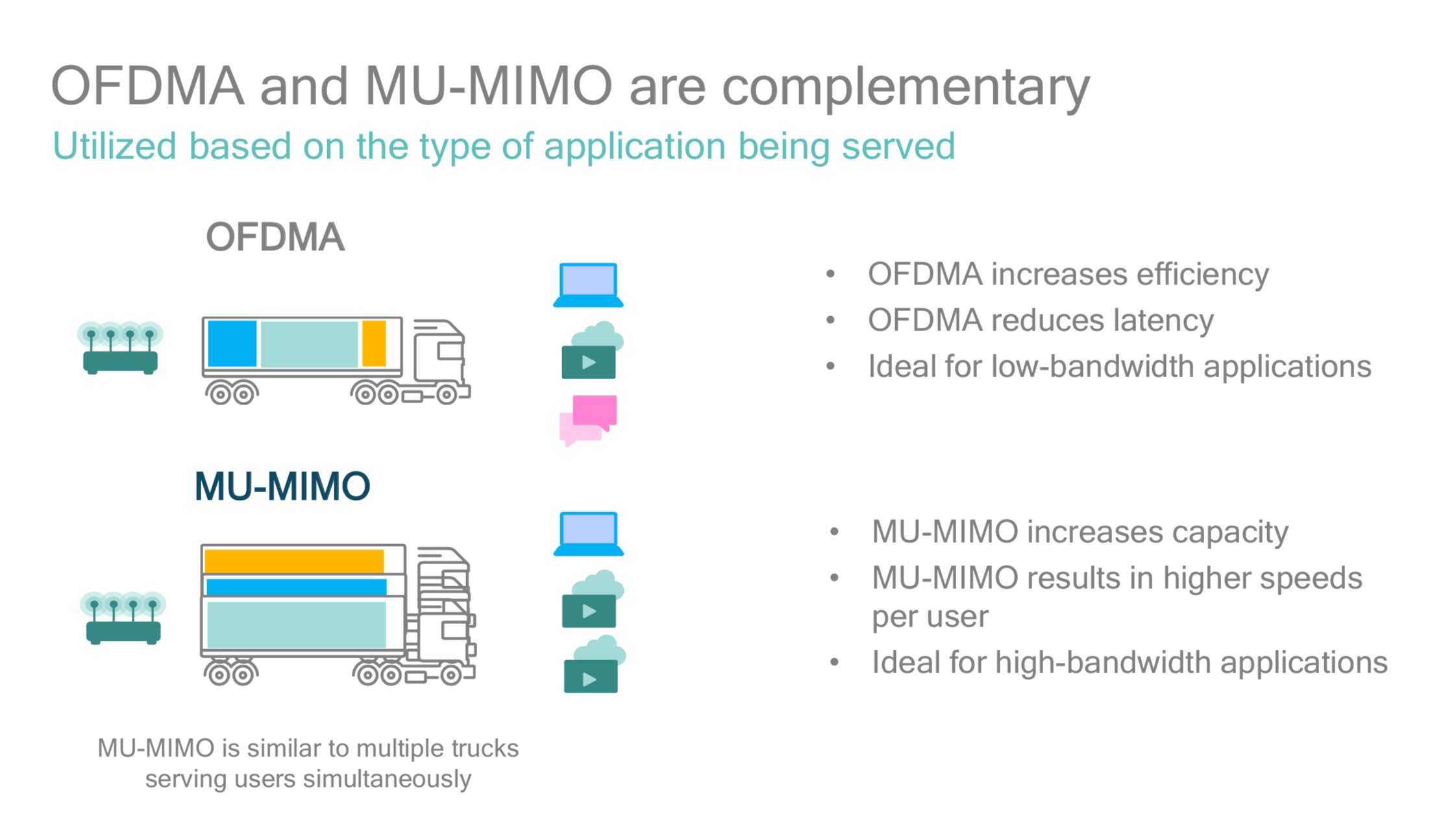 How MU-MIMO and OFDMA works