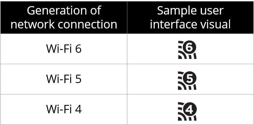WiFi Logos - All generations logo of Wi-Fi